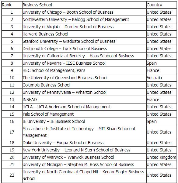 《经济学人》2016年世界大学MBA排名出炉