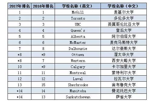 【加拿大】2017最新加拿大大学排名(麦克林排名)