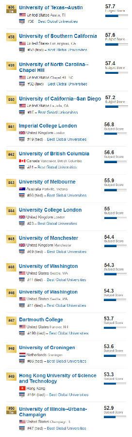 2017年世界商学院排名表